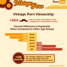Porno Vintage è tra le parole più cercate su PornHub dagli uomini maturi