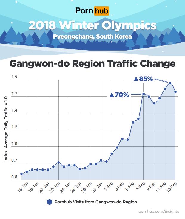 Statistiche Pornhub video porno olimpiadi invernali 2018 in Korea